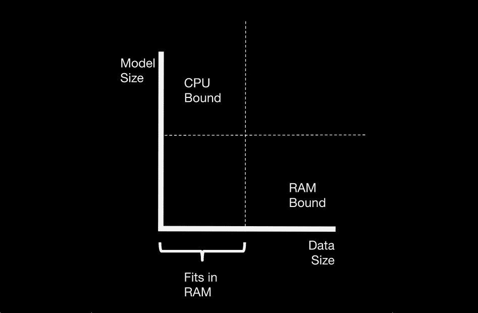 A four-quadrant graph with model size on the y-axis and data size on the x-axis.