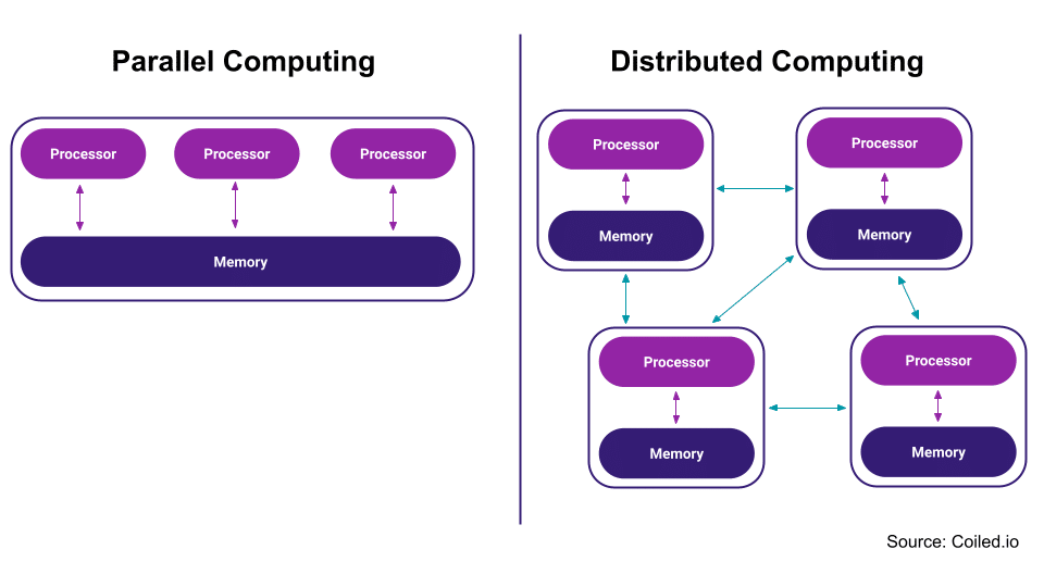 This image shows the differences between a parallel computing system and a distributed computing system. A parallel computing system consists of multiple processors that use shared memory to communicate with each other. A distributed computing system consists of multiple machines, each with its own CPU(s) (central processing unit), that are connected by a communication network.