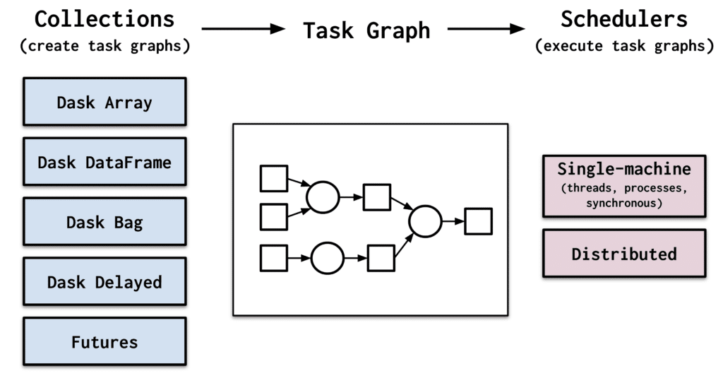 Collections (Dask Array, Dask DataFrame, Dask Bag, Dask Delayed, Futures) create task graphs. Schedulers execute task graphs.