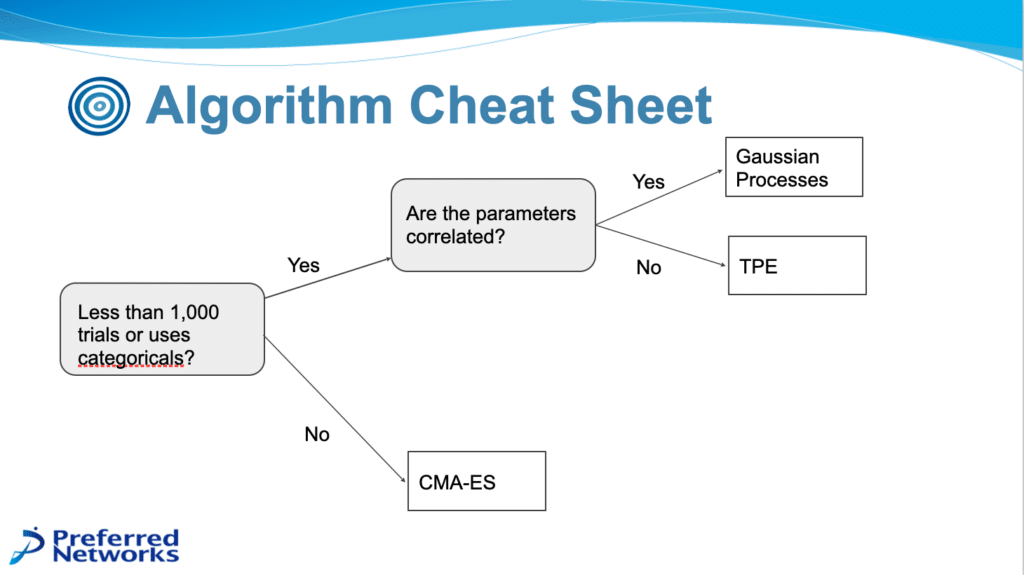 Algorithm Cheat Sheet.  Less than 1000 trials or uses categoricals? 1. Yes: Are the parameters correlated?     1.1. Yes: Gaussian Processes     1.2. No: TPE 2. No: CMA-ES