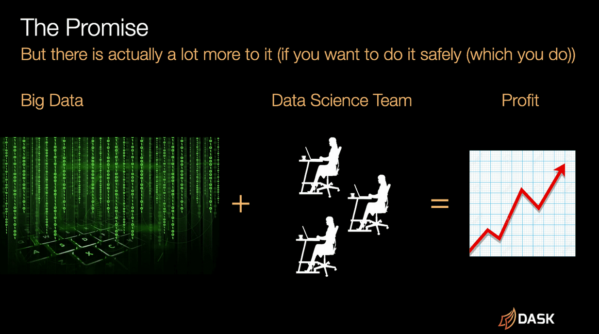 A diagram of the promise: big data plus data science team equals profit.
