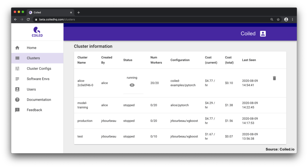 This image shows a Coiled cluster table, which shows critical details about that cluster, including status (i.e., running or stopped), number of workers, configuration, and cost. Source: Coiled.io