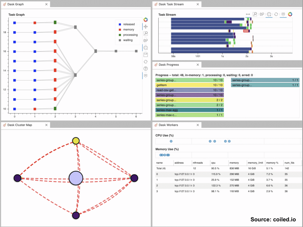 Dask provides a dashboard to view and diagnose the state of your cluster, workers, tasks, and progress. This image shows a screenshot of a dashboard in Dask. The dashboard has five modules with these names: Dask Graph, Dask Cluster Map, Dask Task Stream, Dask Progress, and Dask Workers. Source: Coiled.io
