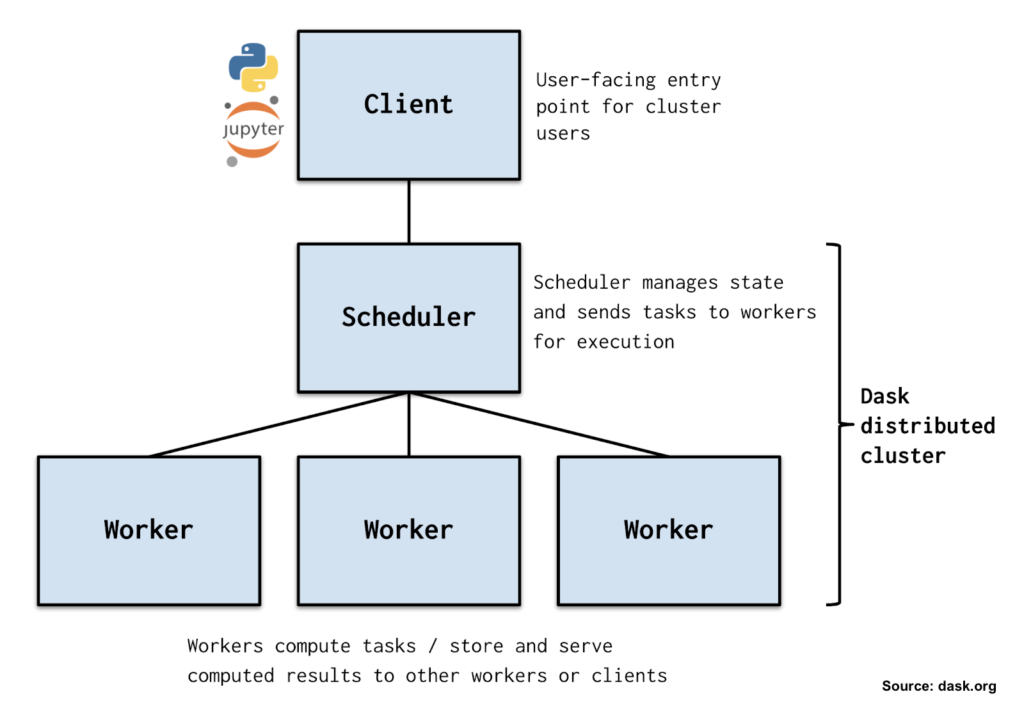 This is an image of a Dask cluster. At the top is one box representing the client. The client is the user-facing entry point where you write your Python code. Under the client is another box representing the scheduler, which receives tasks from the client, manages the flow of work, and sends tasks to other machines (the workers). Under the scheduler are three boxes representing the workers, which compute the tasks and store and serve computed results to other workers or clients. The scheduler and the workers are the Dask distributed cluster. Source: dask.org