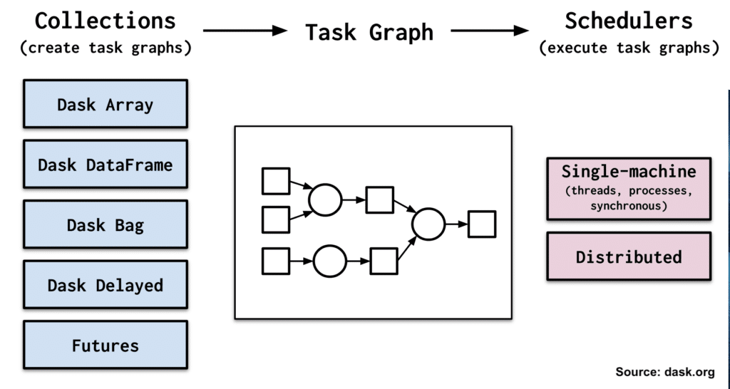 On the left, this image shows types of Dask collections: Dask Array, Dask DataFrame, Dask Bag, Dask Delayed, and Futures. In the middle, the image shows a task graph, with circles and squares representing the tasks to be done, in a particular workflow. On the right, the image shows the schedulers, which can be on a single machine or distributed. Collections provide the API used to write Dask code. Collections create task graphs that define how to perform the computation in parallel. The computation is performed on a cluster, which can be a single machine or a distributed environment. Source: dask.org