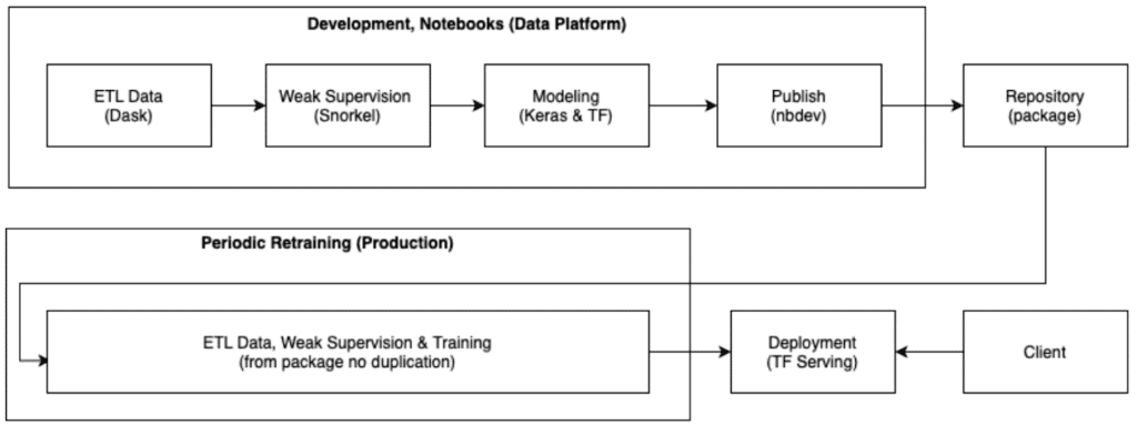 A diagram depicting the flow from data platform to repository to production to deployment (as well as client to deployment).
