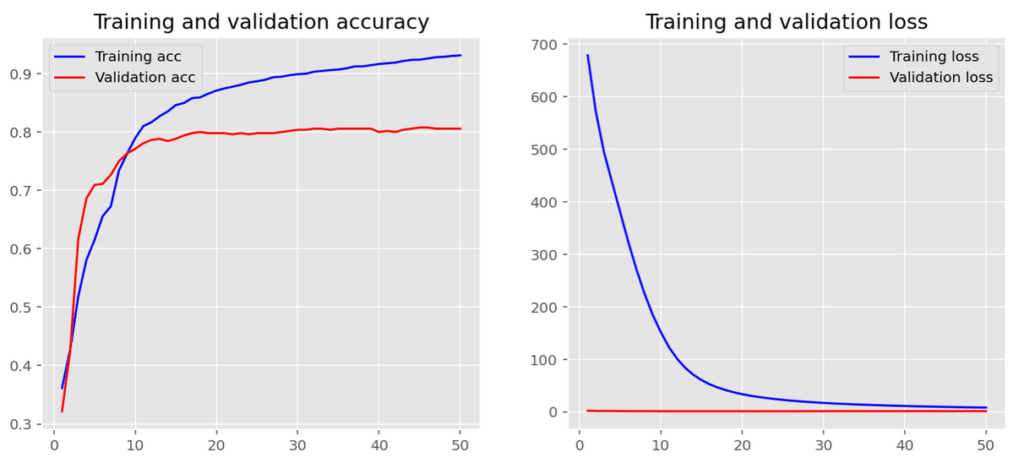 Training and validation accuracy and training and validation loss plots side-by-side.