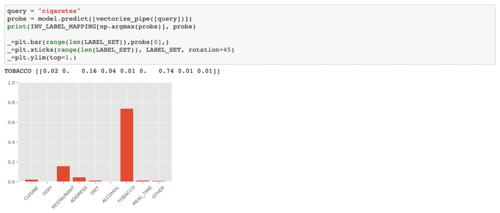 "A screenshot of a Jupyter Notebook cell with a matplotlib plot depicting ""cigarettes"" query results."