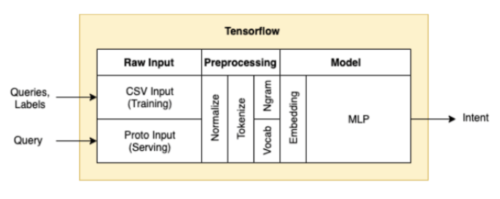 TensorFlow diagram with raw input, preprocessing, and model sections.