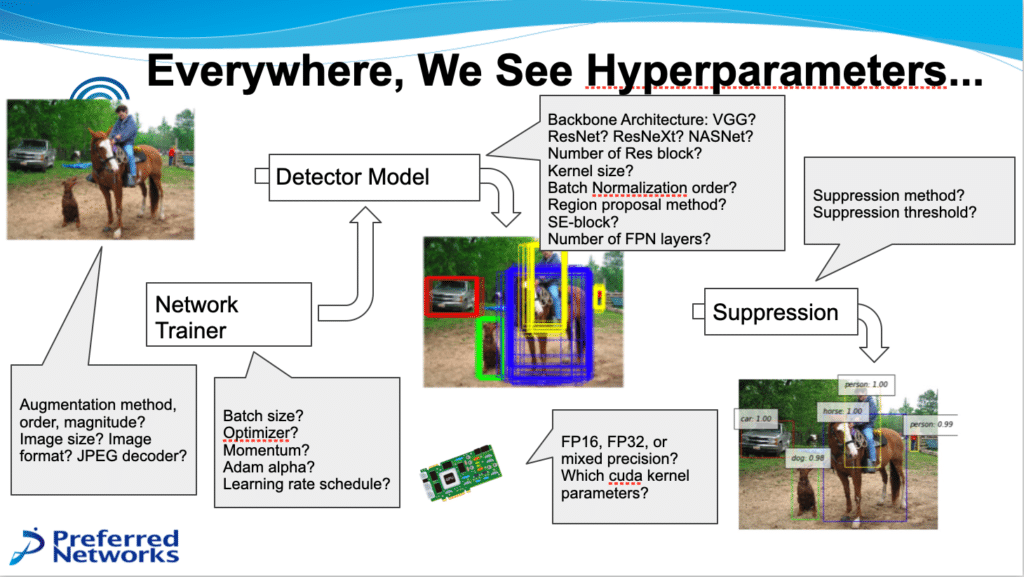 Hyperparameters at different points in the workflow - network trainer, detector model, suppression, chip.