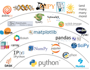 A diagram of the PyData ecosystem from a Jake Vanderplas talk at PyCon 2017.