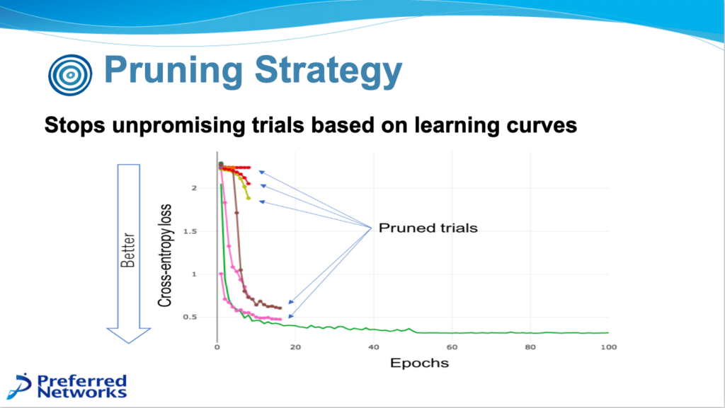 Graph showing some trials terminated early