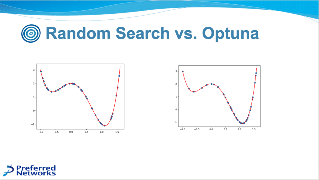 Two line graphs showing the points selected by random search vs optuna.
