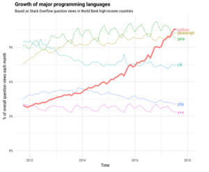 A graph showing the growth of major programming languages with Python highlighted.