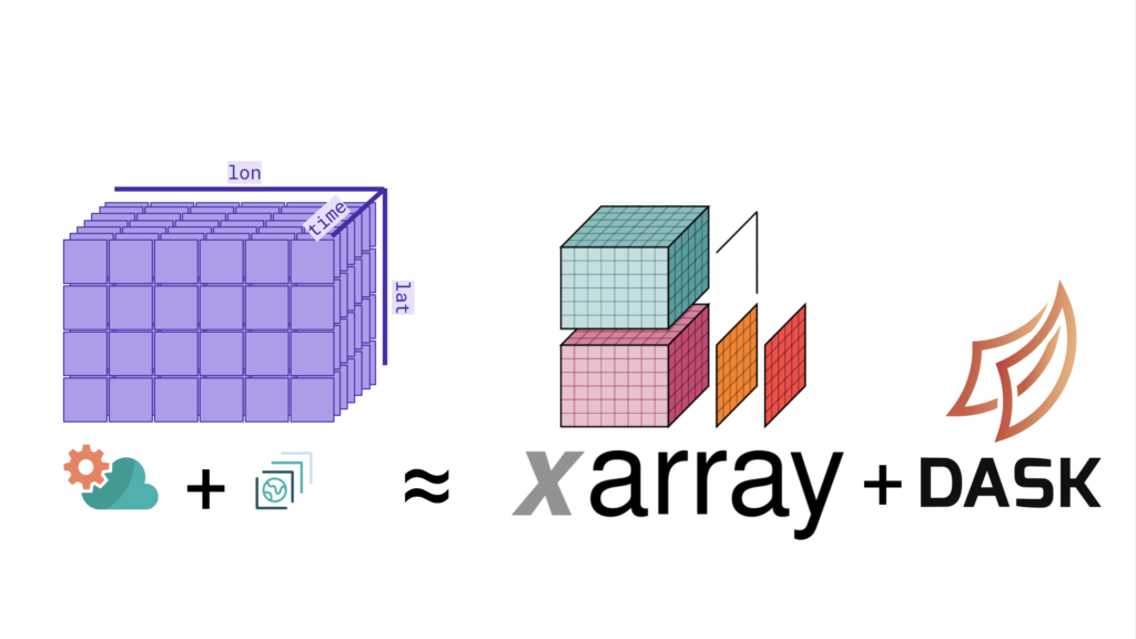 A STAC is shown as a 3-dimensional array: latitude, longitude, and time, approximating the xarray logo plus the dask logo.